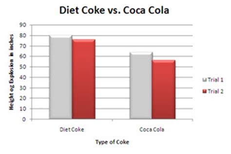 science priject with coca cola and h picture 9