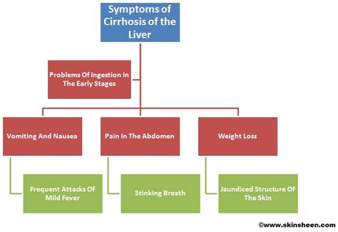 cirrossis of the liver symptoms picture 6