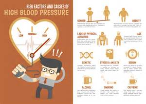 Risks of high blood pressure picture 3