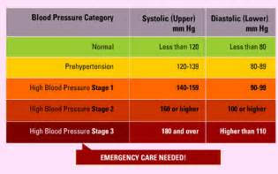 High blood pressure in teens picture 2