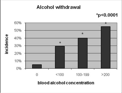 alcohol increases the number of blood picture 15
