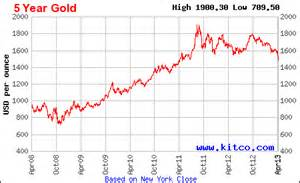 gold h prices picture 13