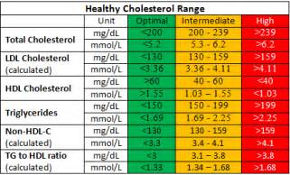 acceptable cholesterol level picture 9