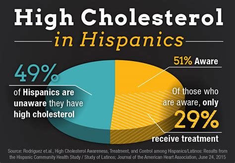 having with high cholesterol picture 11