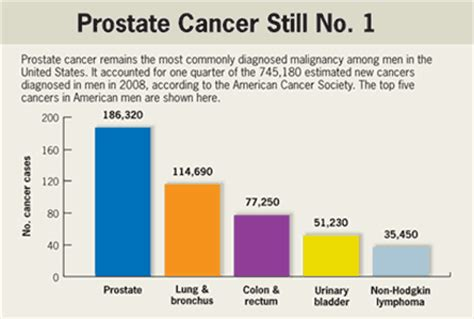 Death by prostate cancer picture 7