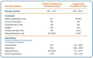 Da vinci prostate cancer florida picture 9