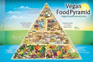 vegan diet picture 9