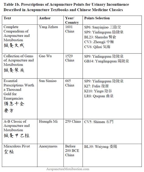 acupuncture and evening bladder incontinence in multiple picture 5
