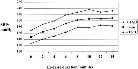 effects of exercise on heart rate and blood pressure picture 5