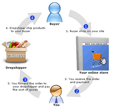 alternative health drop ship program picture 2