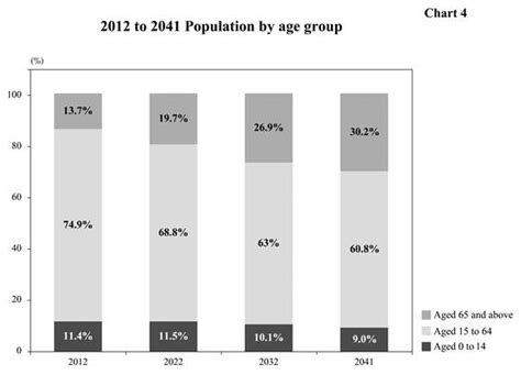 aging population in hong kong picture 5