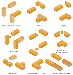 wood joints picture 5