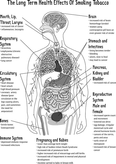 what affect does smoking have on healing after picture 7