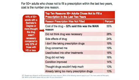 aarp prescription picture 1
