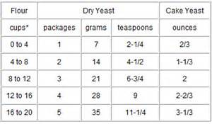 baking yeast conversion chart picture 2