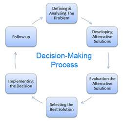 health care ethics decision making steps picture 1