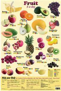 fruit and vegetable weight loss diet picture 3