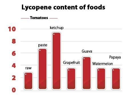 food supplement with lycopene and lutein available at picture 10