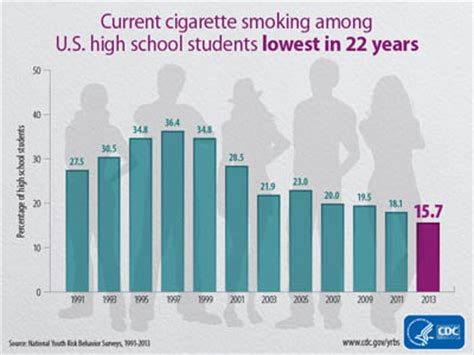 percentage of american teens who smoke picture 2