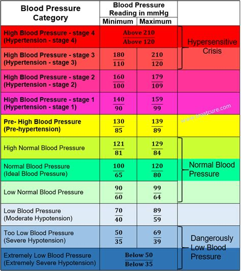 symptoms of high or low blood pressure picture 3