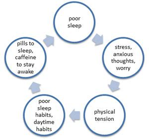 cyclical insomnia picture 2