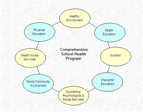 comprehensive school health program ed picture 9