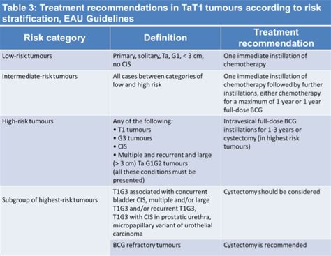 bladder cancer nutrition therapy picture 13