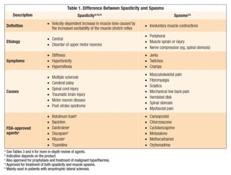 muscle relaxers picture 2