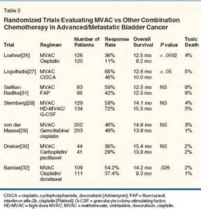 survial rates for metastatic bladder cancer picture 4