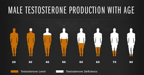 testosterone replacement follow up picture 6