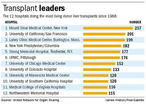 liver transplant list picture 1