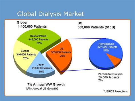 consequences of low bp in dialysis patients picture 13