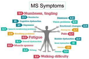 multiple sclerosis h pain picture 11