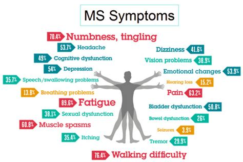 multiple sclerosis and gastrointestinal disorder picture 6