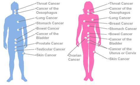 colon cancer cure rates picture 5