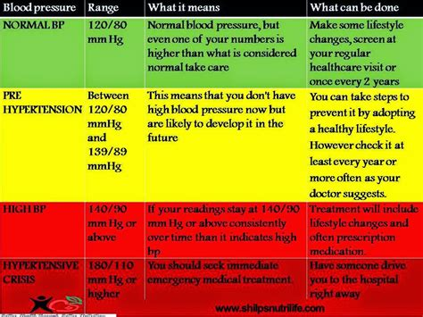 What too high blood pressure reading 90 picture 3