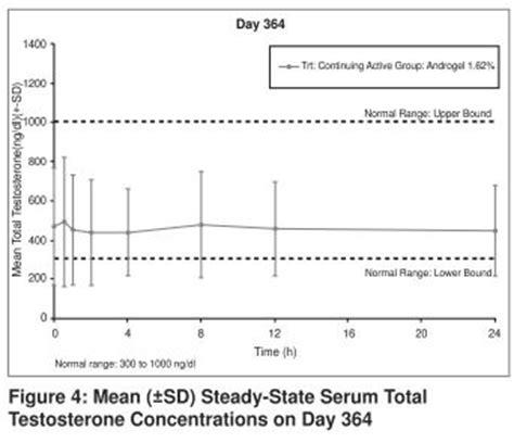 testosterone serum (total) picture 3