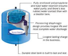 bladder charged water tanks picture 17