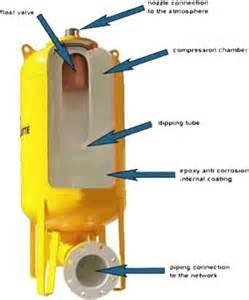 bladder surge tank uk picture 3