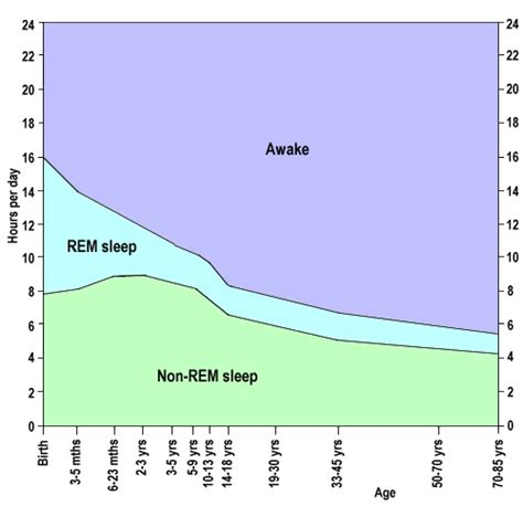 age and sleep picture 9