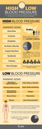 High blood pressure and low blood pressure picture 1