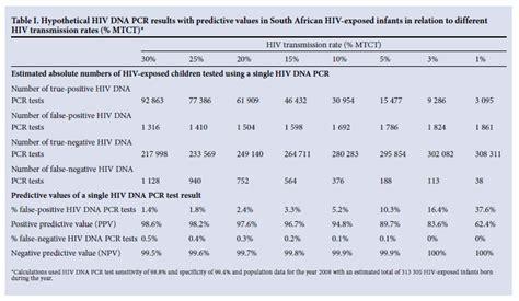 false positive herpes pcr tests picture 5