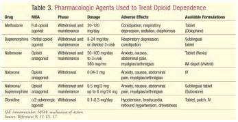 what supplement binds to opiate receptors picture 17