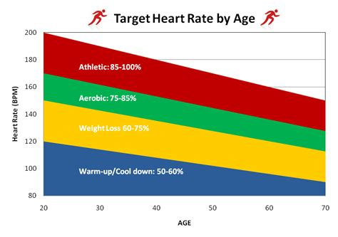 target aerobic heartrate for weight loss picture 4