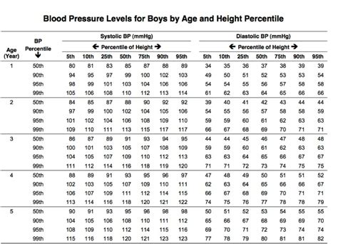 what is the new blood pressure ranges 2014 picture 12