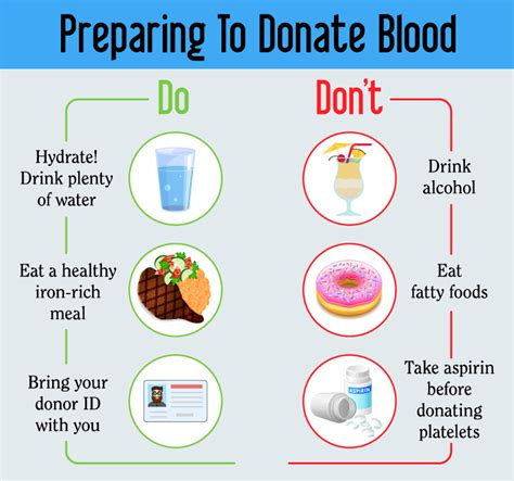 blood bank flow chart picture 2