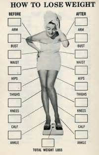 thermoter body weight loss chart picture 5