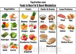 fatfreekitchen weight loss fat burning foods picture 7