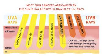 can ultraviolet light cause skin cancer picture 5