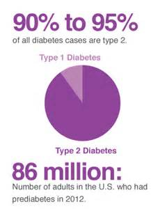 incidence of thyroid diseases in type 2 diabetes picture 1